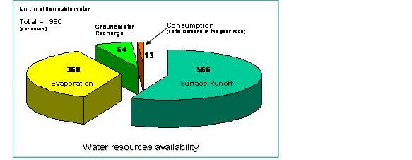 马来西亚年水资源量统计图;   马来西亚历史洪水年份统计表; 降雨图片